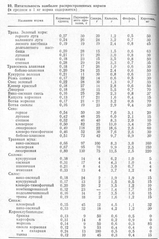 Питательность кормов для КРС в кормовых единицах